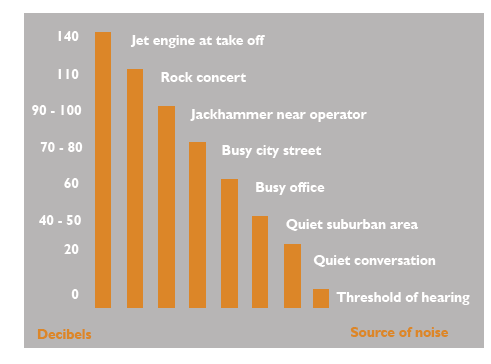 Typical noise levels sound insulation graph to help stop noise